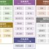 6つの系列分類図